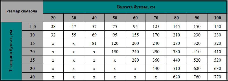 Объемные буквы из пенопласта Киев изготовление