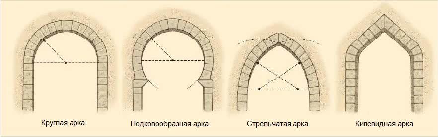 Арки из пенопласта_виды арок